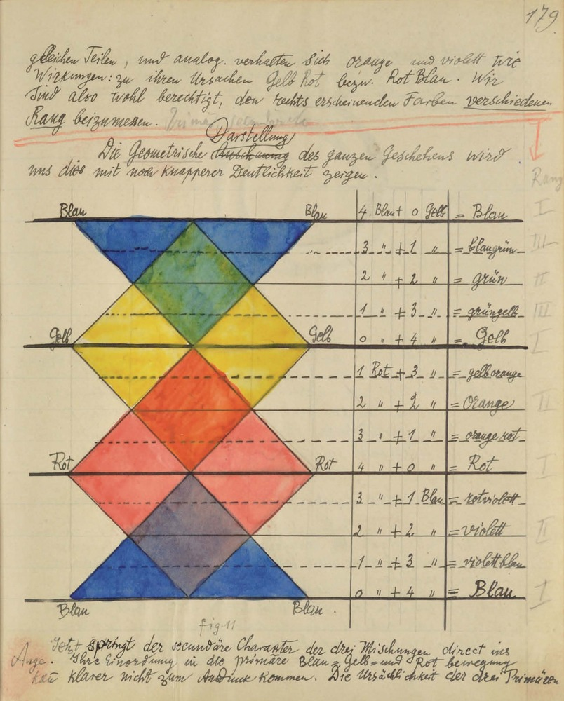 Paul Klee's Bauhaus Notebook  © Zentrum Paul Klee